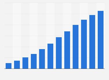 En cinco años, la publicidad digital moverá 520.000 millones de dólares en todo el mundo