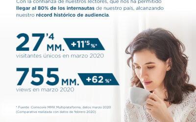 Prensa Ibérica alcanza los 27,4 MM de visitantes únicos.