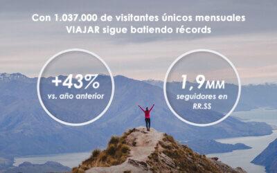 Viajar sigue batiendo records con más de 1 MM de visitantes únicos